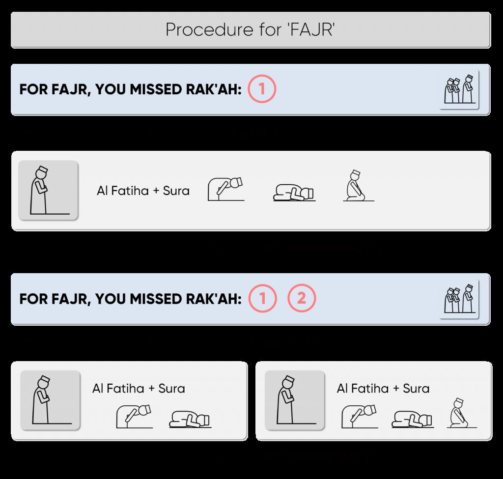 Process for replacing Fajr