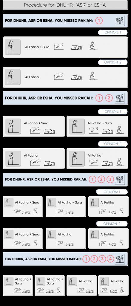 process for Dhuhr Asr Esha